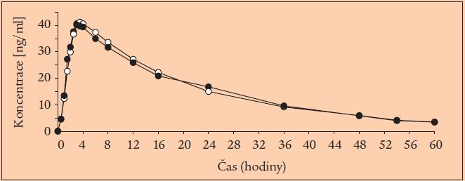 Průběh plazmatické koncentrace betaxololu v přípravku Betaxa (plné body) a Kerlone (prázdné body).