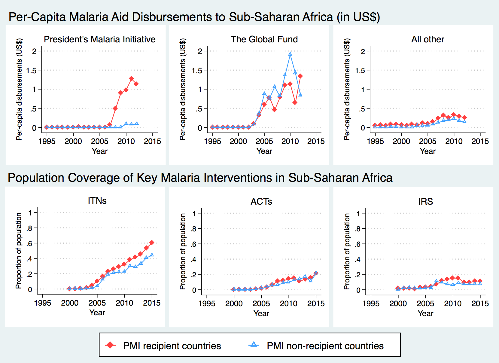 Time trends in development assistance for malaria and coverage of malaria interventions in sub-Saharan Africa.