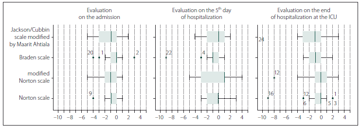 Graph 1. The difference in the assessment of the risk of decubitus formation between 1<sup>st</sup> and 2<sup>nd</sup> evaluators in individual scales.