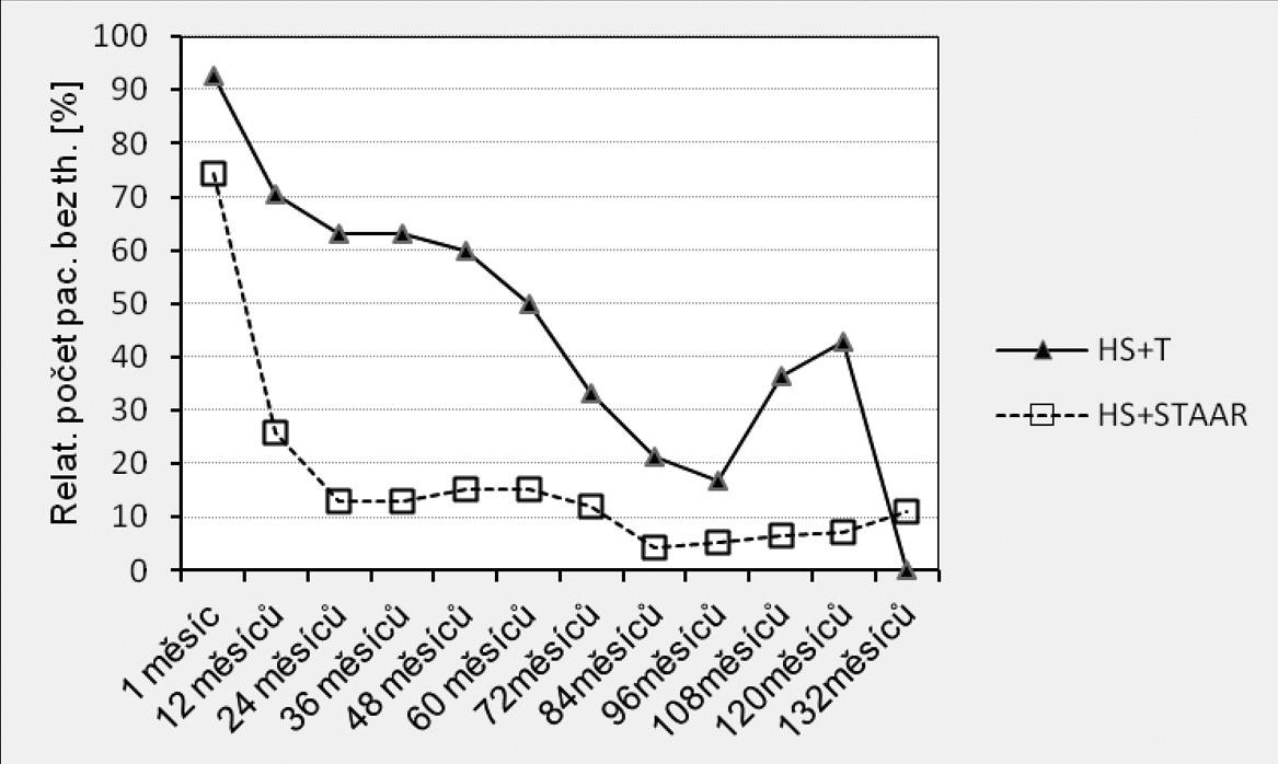 Výsledky srovnání počtu pacientů bez nutnosti aplikace lokální antiglaukomové terapie v pooperačním období mezi soubory HS+T vs. HS+STAAR