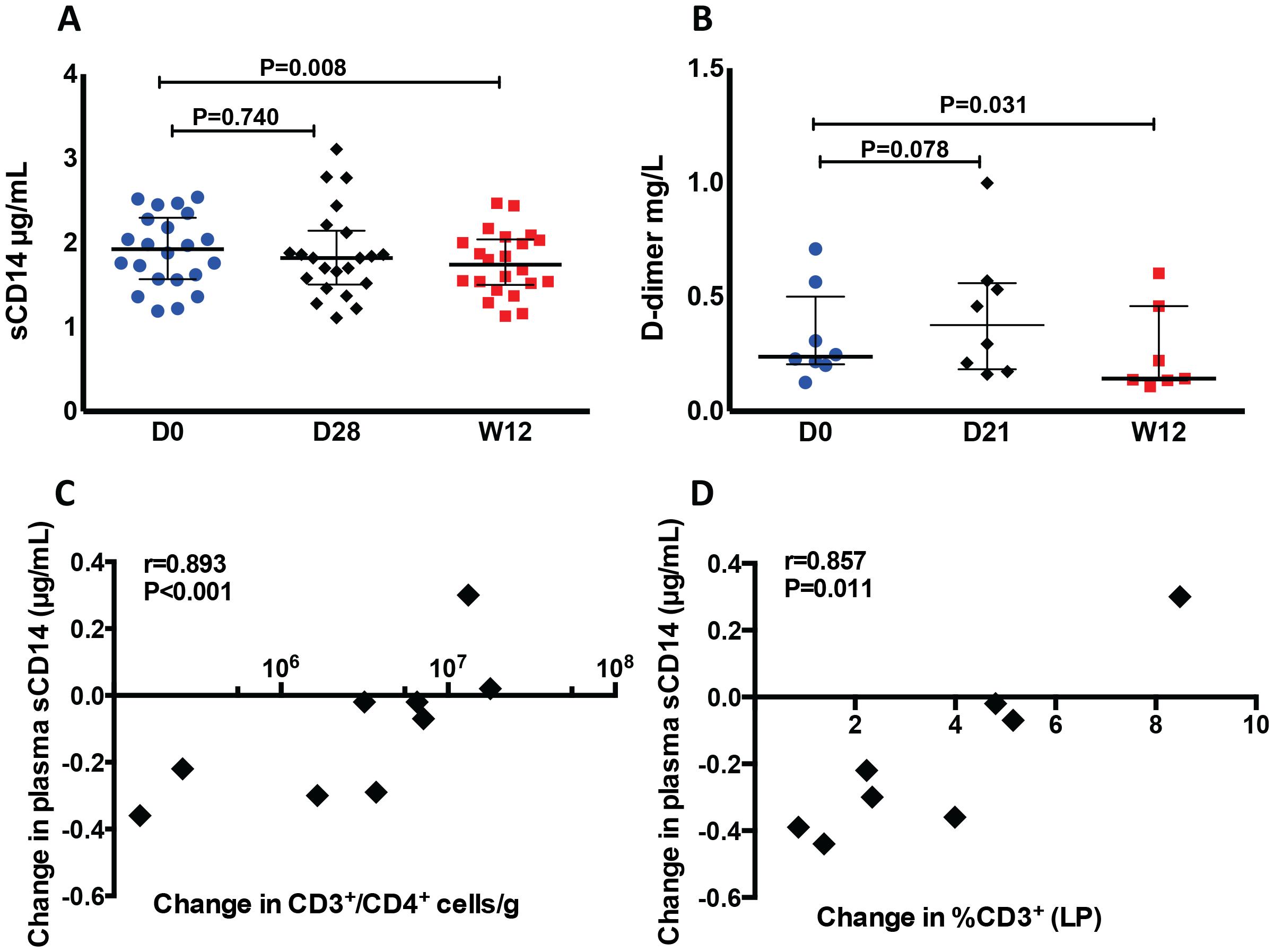 Decreased plasma levels of sCD14 and D-dimer after r-hIL-7 administration.