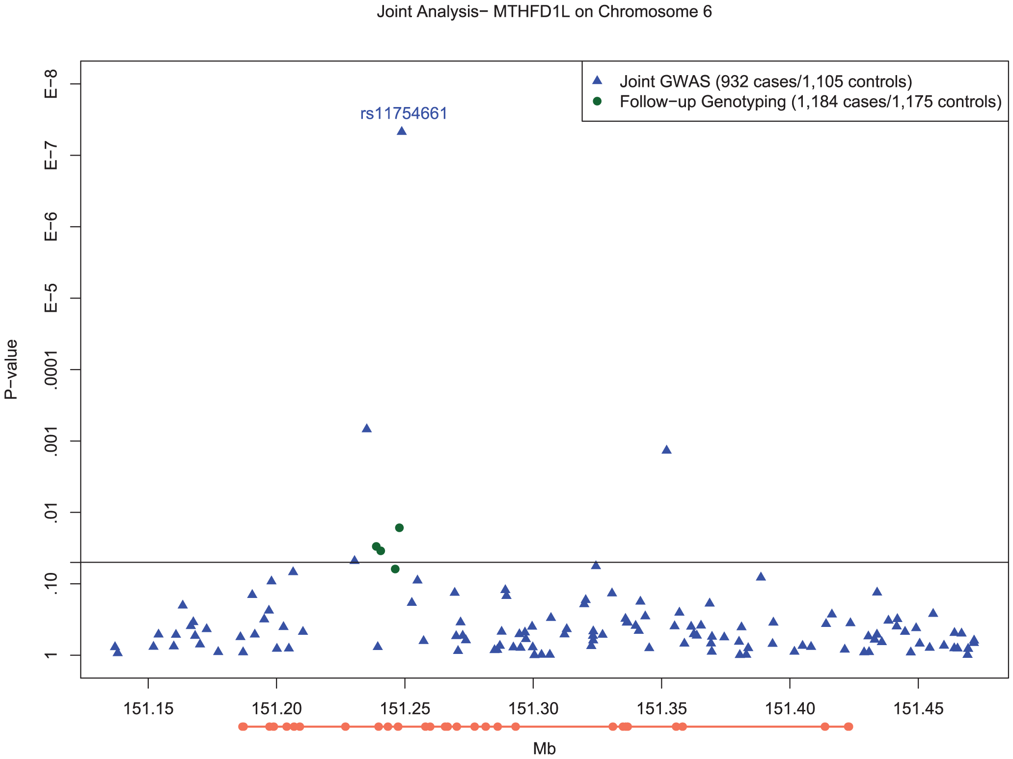 Manhattan plot of SNP associations in <i>MTHFD1L</i>, on chromosome 6 between 151.2 Mb and 151.3 Mb.