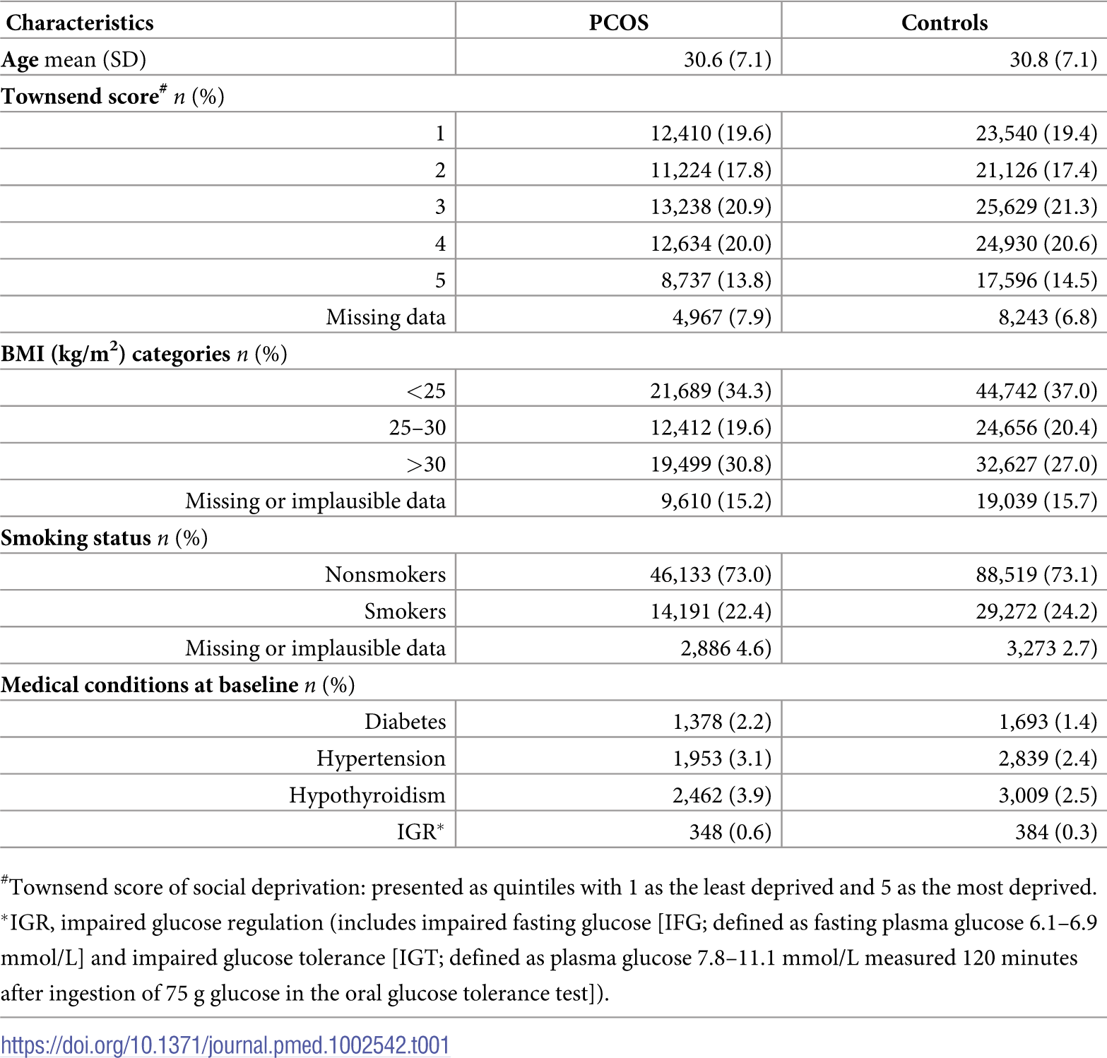 Baseline characteristics of the 63,210 women with polycystic ovary syndrome (PCOS) and 121,064 control women without PCOS.