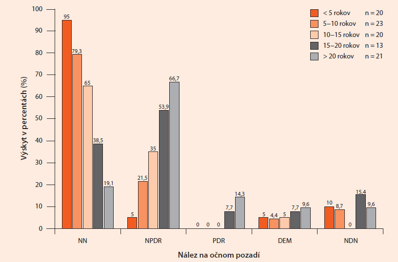 Nález na očnom pozadí podľa trvania u pacientov s DM1T (n = 97)