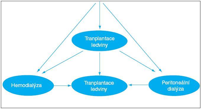 Možnosti léčby selhání funkce ledvin. <strong>Legenda:</strong> Nemocný je ve stádiu CKD3-4 chronického ledvinného onemocnění seznamován s možnostmi léčby selhání ledvin. Preemptivní transplantace ledviny od žijícího dárce je metodou volby pro ty nemocné, kteří budou mít z transplantace prospěch. Nemocného je nyní možno zařadit do čekací listiny k transplantaci od zemřelého dárce ještě před zahájením dialyzační léčby. Většina nemocných ale není transplantace schopna a zůstává léčena dialyzačními metodami.