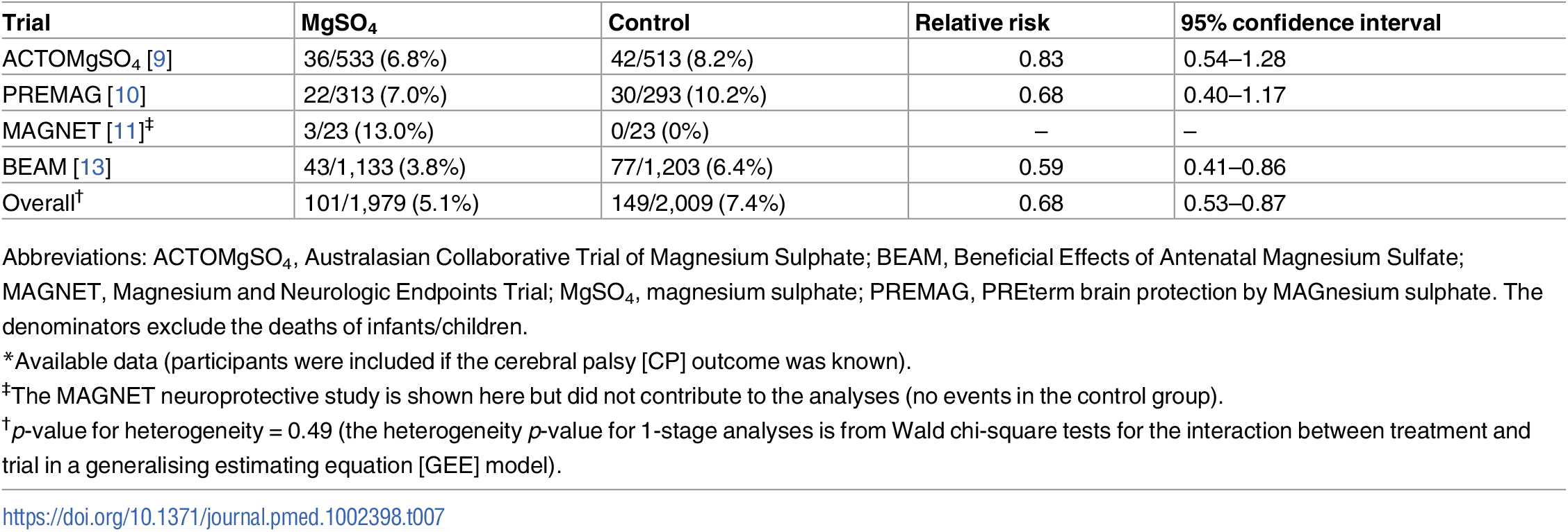 Cerebral palsy (sensitivity analysis: trials with a primary intent of fetal neuroprotection)<em class=&quot;ref&quot;>*</em>.