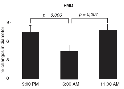 Ranný pokles FMD pozorovaný v kohorte zdravých dospelých mužov [35].
