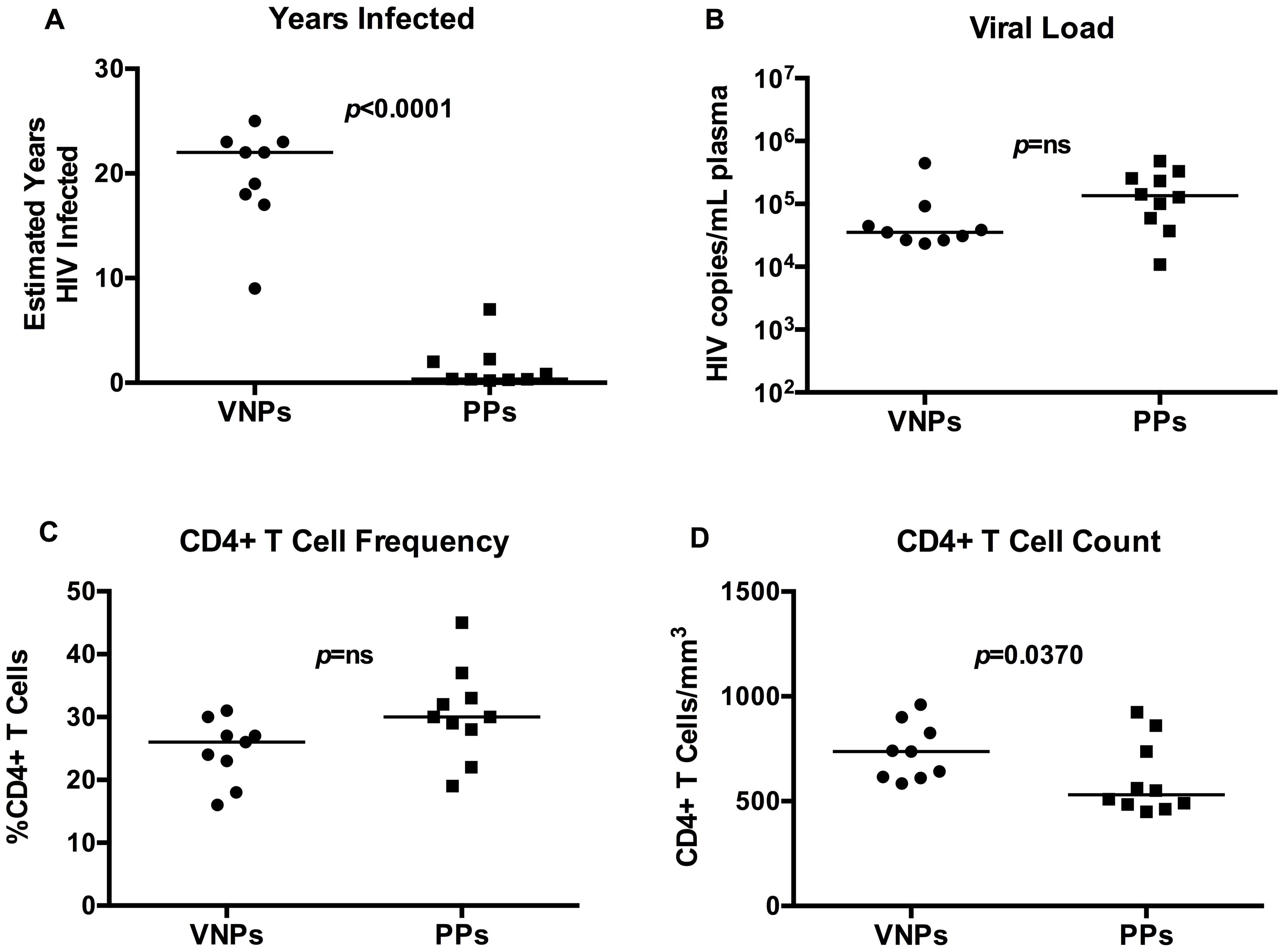 Clinical and immunological characteristics of viremic non-progressors and putative progressors.