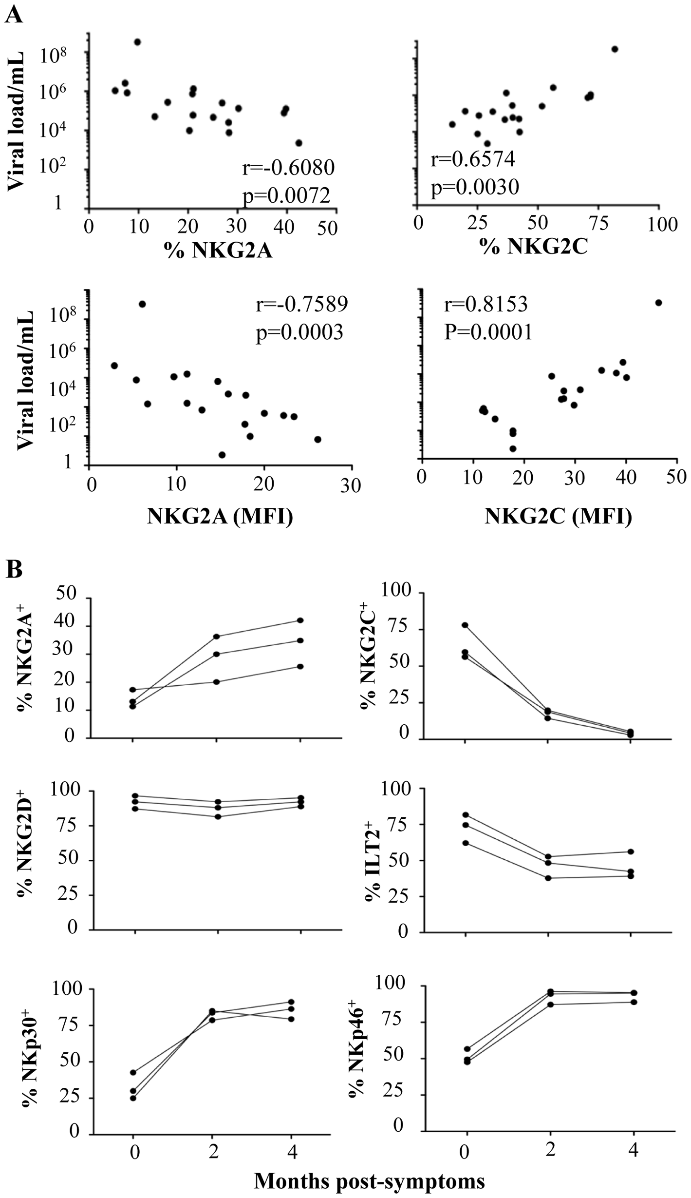 Correlation between viral load and NKR expression and kinetic expression of NKRs after CHIKV infection.