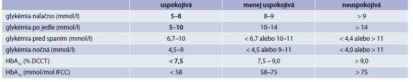 Kritériá optimálnej (uspokojivej) metabolickej kontroly DM1T v detskom veku.