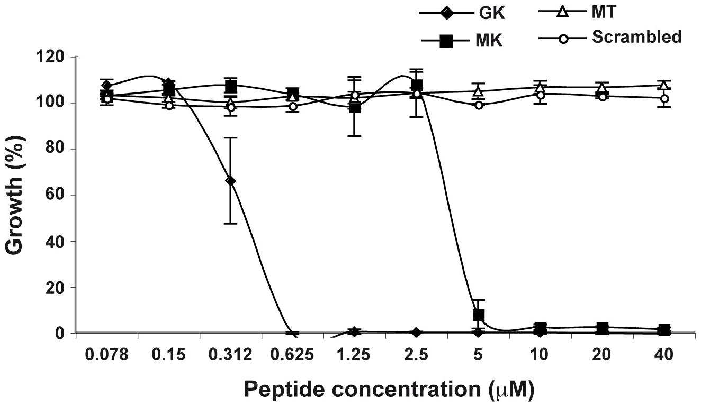 Antibacterial activity of GK and MK.
