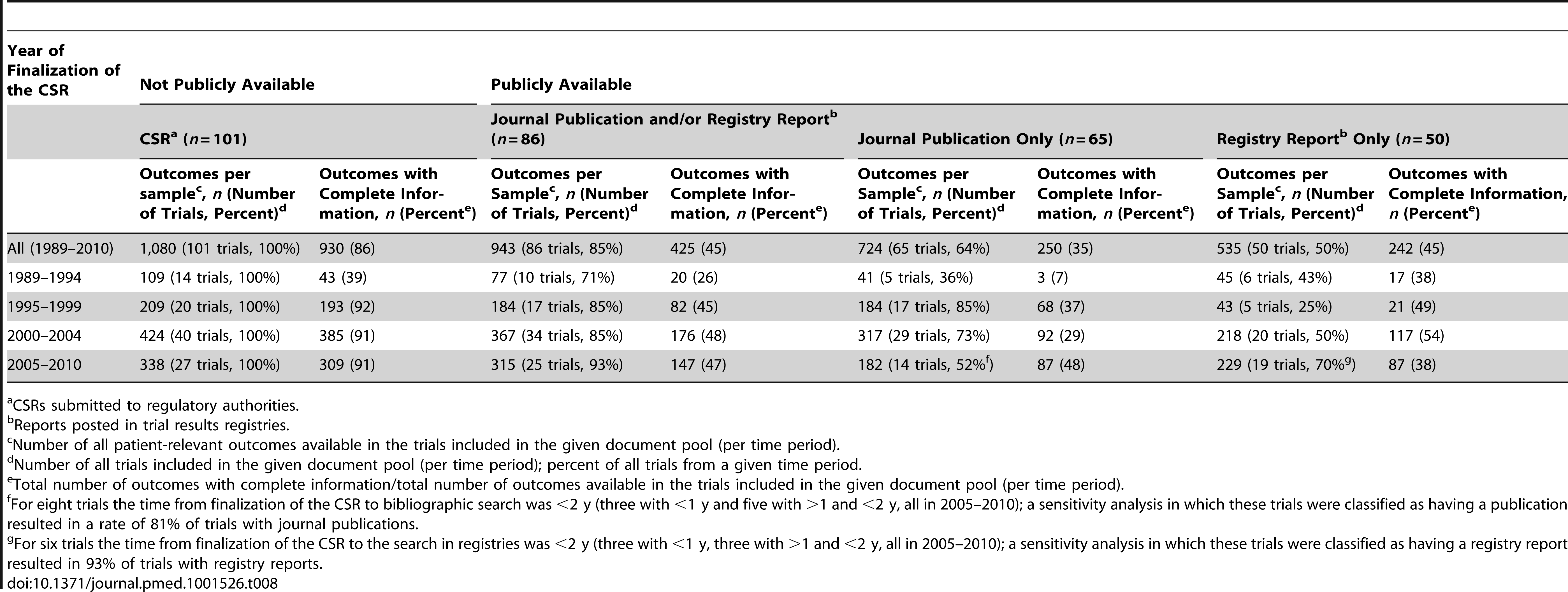 Availability of trials and completeness of information for patient-relevant outcomes in publicly available sources by year of CSR.
