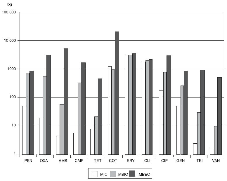 Porovnání MIC, MBIC a MBEC u S. epidermidis (podle [6])