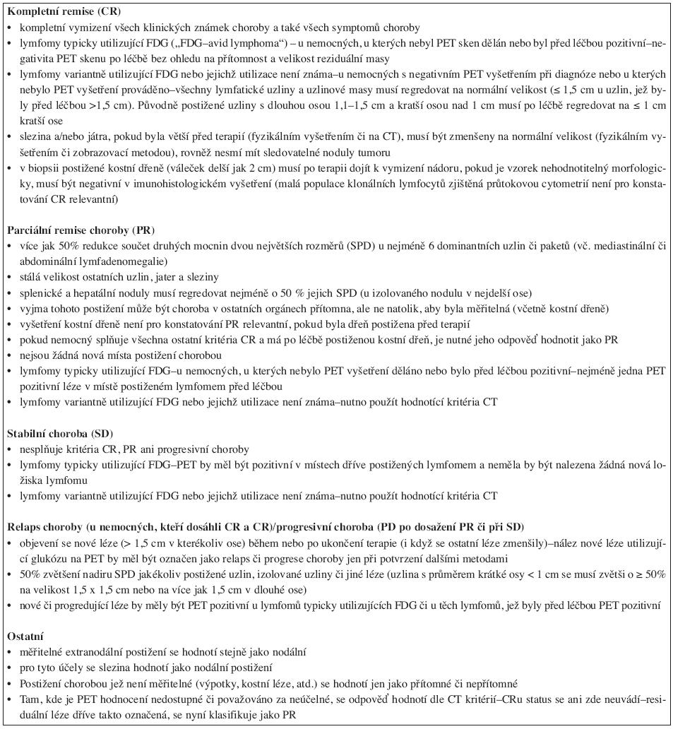 Revidovaná kritéria hodnocení léčebné odpovědi (Cheson B.D., a kol., 2007).