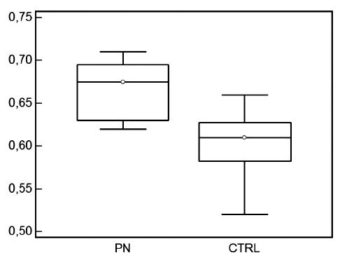 Hodnoty indexu rezistencie u detí s pyelonefritídou a u zdravých kontrol vo veku nad 7 rokov.