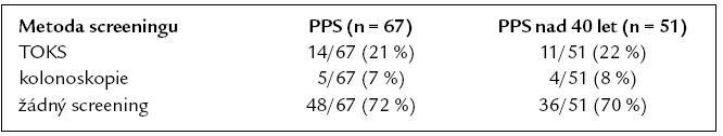 Použité metody screeningu u PPS.