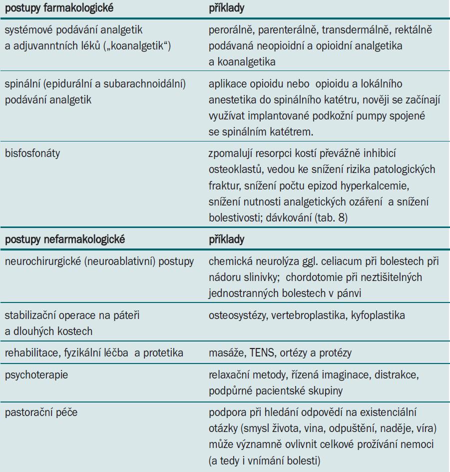 Farmakologické a nefarmakologické postupy při léčbě nádorové bolesti.