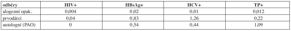 Záchyt pozitivit v povinných mikrobiologických testech u dárců krve a krevních složek v roce 2007.