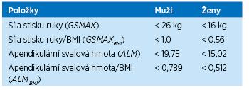 Doporučené hodnoty síly stisku ruky a apendikulární svalové hmoty (součet svalové hmoty končetin DXA) a pro diagnostiku sarkopenie