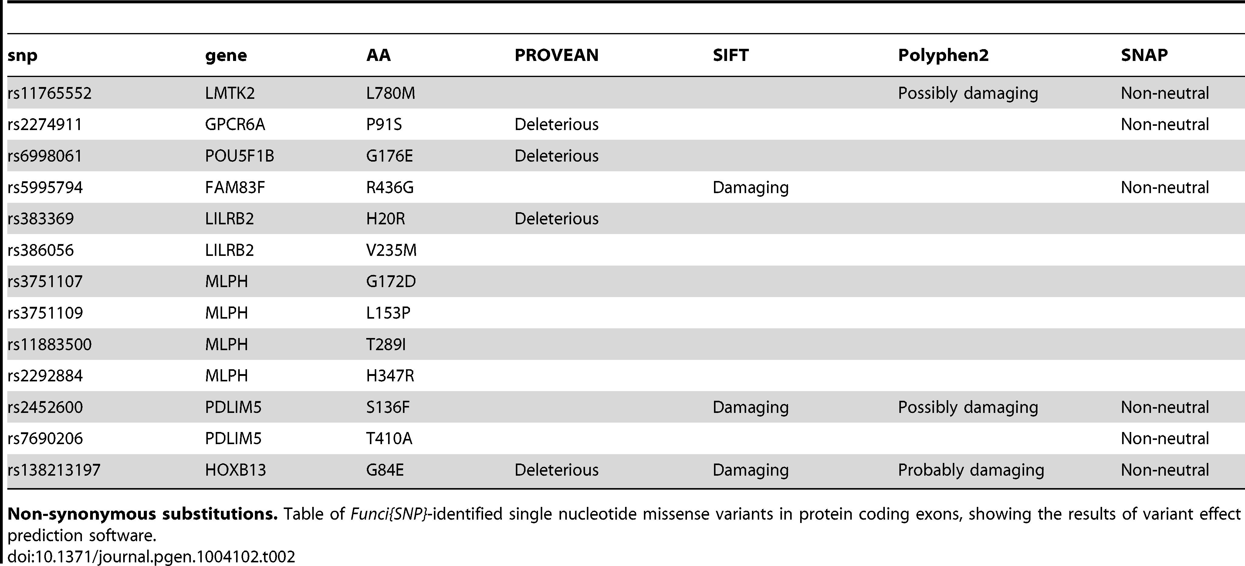 Missense variants in correlated SNPs.