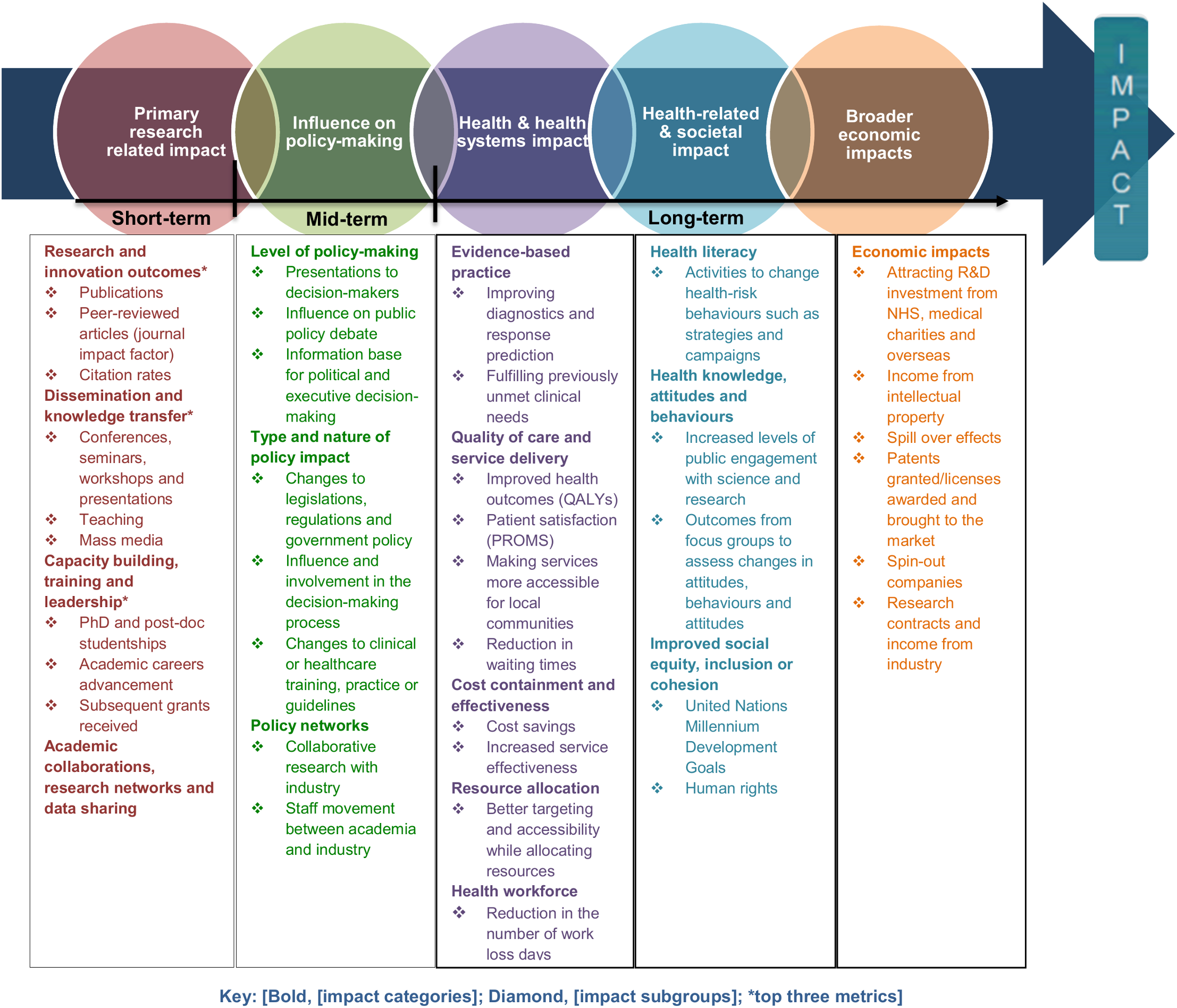 Pathways to research impact.