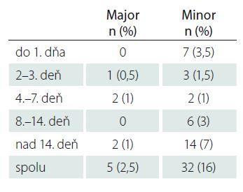 Podiel komplikácií vo (major/minor) vzťahu k časovaniu operácie – StS.