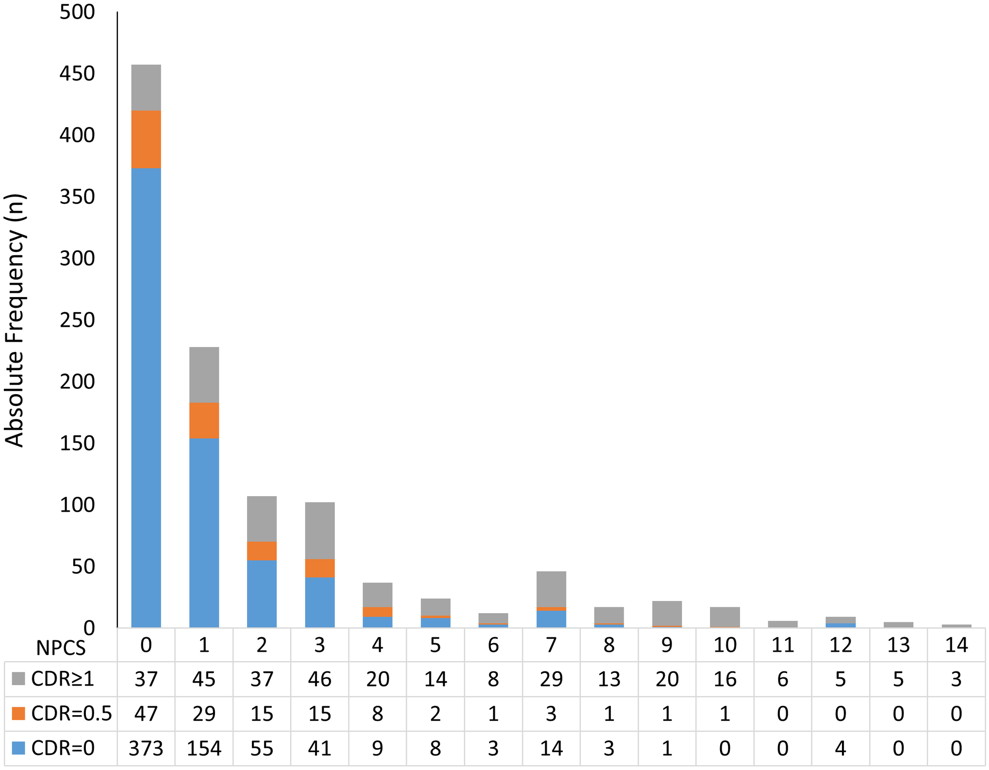 Number of participants in each stratum of the Neuropathological Comorbidity Score (NPCS) according to dementia status defined by the CDR scale (CDR = 0: No dementia; CDR = 0.5: Questionable dementia; CDR ≥ 1: Dementia).