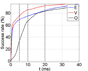 Fig. 5: Dependence of the success rate on the value of the threshold with highlighted 5m, 10ms and 20ms.
