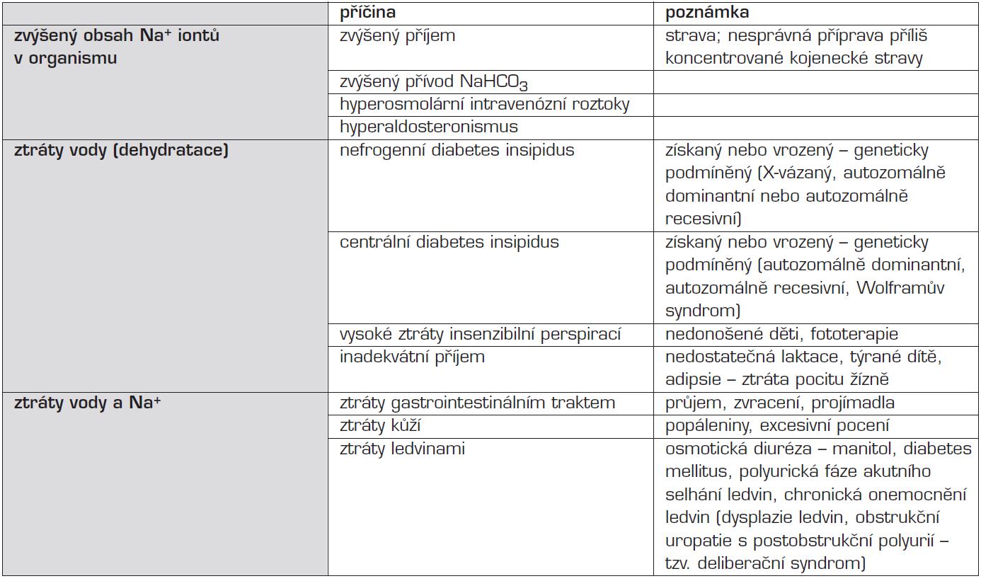Etiologie hypernatrémie.