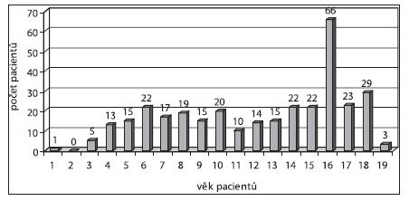 Graf 2b.Věkové rozložení operovaných pacientů s TE, TE+AT.