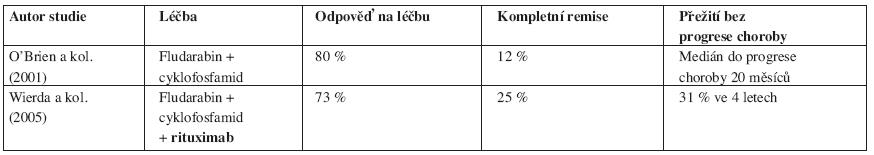 Srovnání výsledků léčby chronické B-lymfocytární leukemie založené na fludarabinu s/bez rituximabu u relabovaných nemocných.