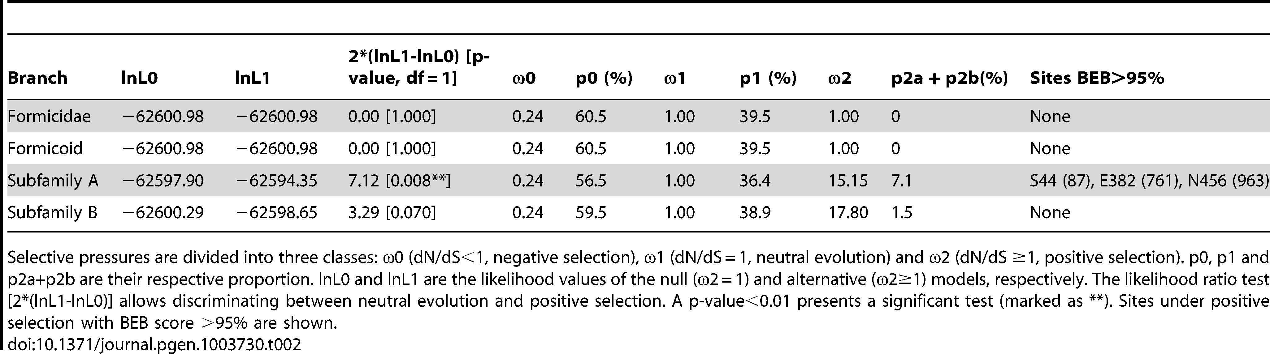 Results of test of positive selection.