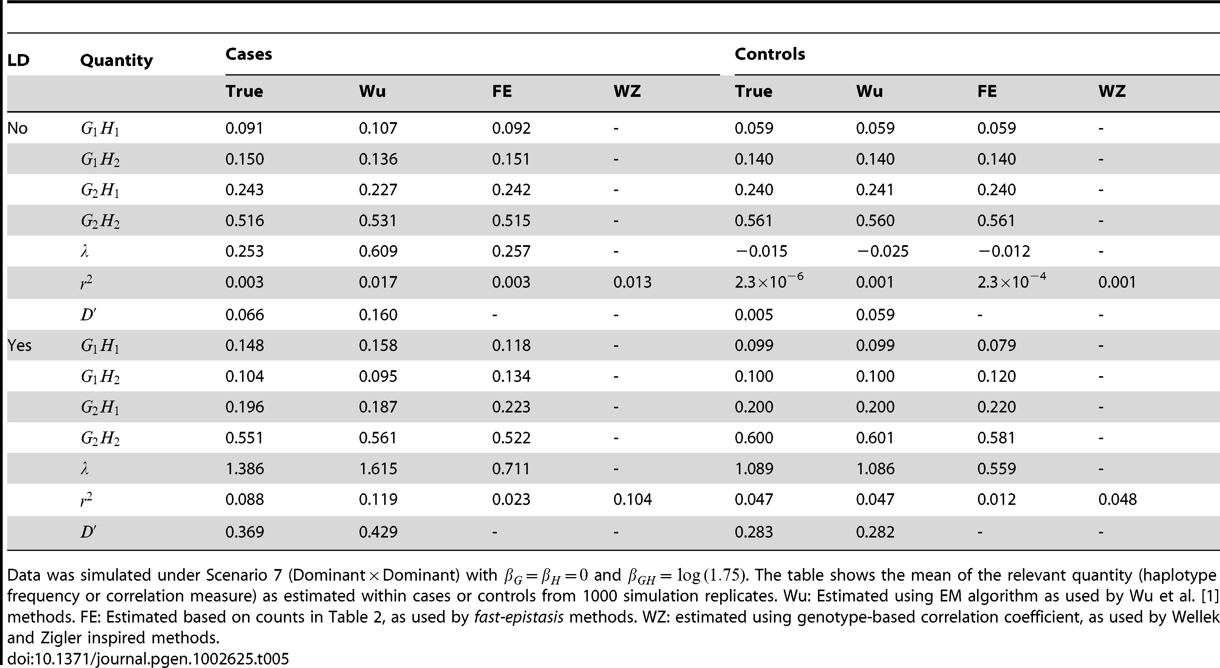 True and estimated haplotype frequencies and correlation measures used by different methods.