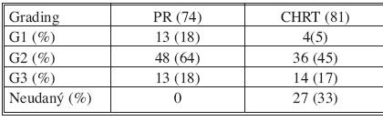 Hodnotenie histopatologického gradingu (G) v jednotlivých skupinách Tab. 3. Assessment of the histopathological grading (G) in the individual groups