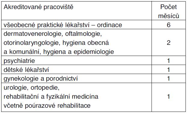 Povinná praxe v oboru – internisté