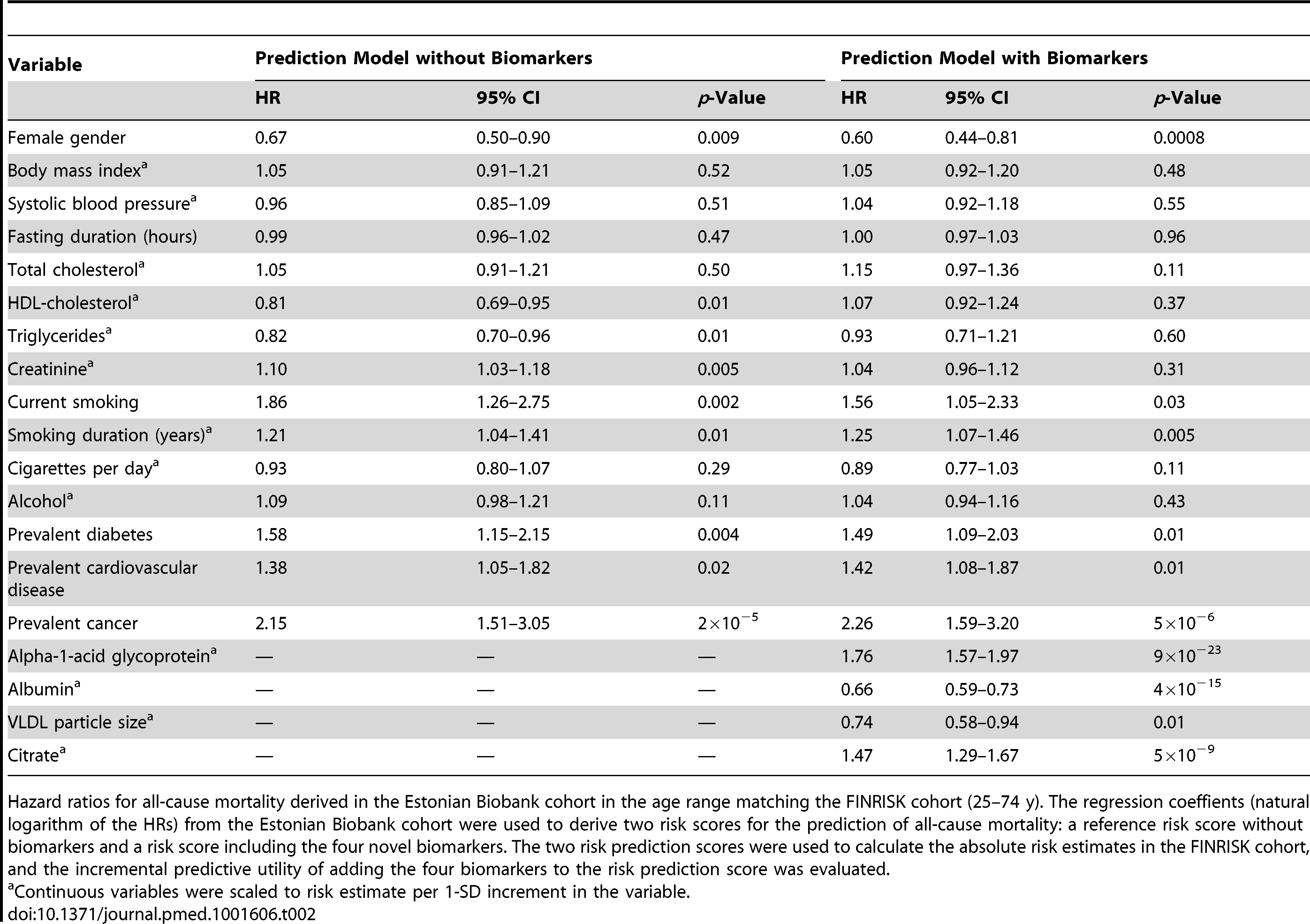 Hazard ratios for all-cause mortality derived in the Estonian Biobank cohort in the age range 25–74 y.