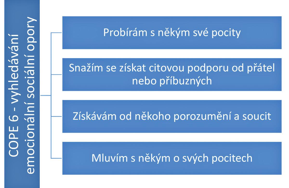 Položky, které reprezentují v inventáři copingovou strategii Vyhledávání emocionální sociální opory [4]. Ženy, které otěhotněly po prvním cyklu IVF, se prokazatelně častěji vyrovnávaly s neplodností a její léčbou právě těmito způsoby
