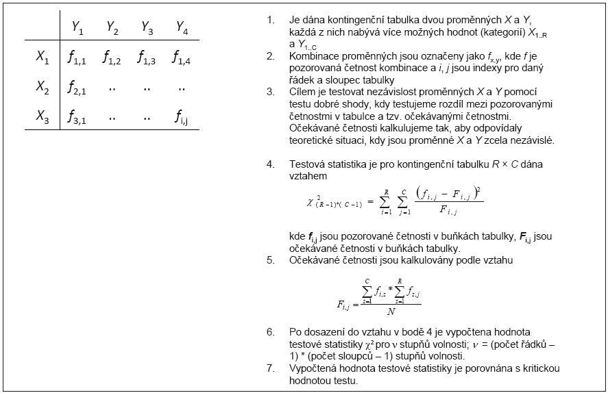 Příklad 2. Vzorový výpočet testu nezávislosti znaků pro <em>R</em> × <em>C</em> kontingenční tabulku.