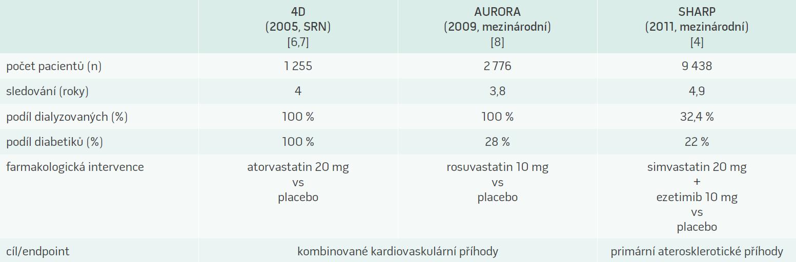 Velké studie zaměřené na terapii statiny u renální insuficience [5–6]