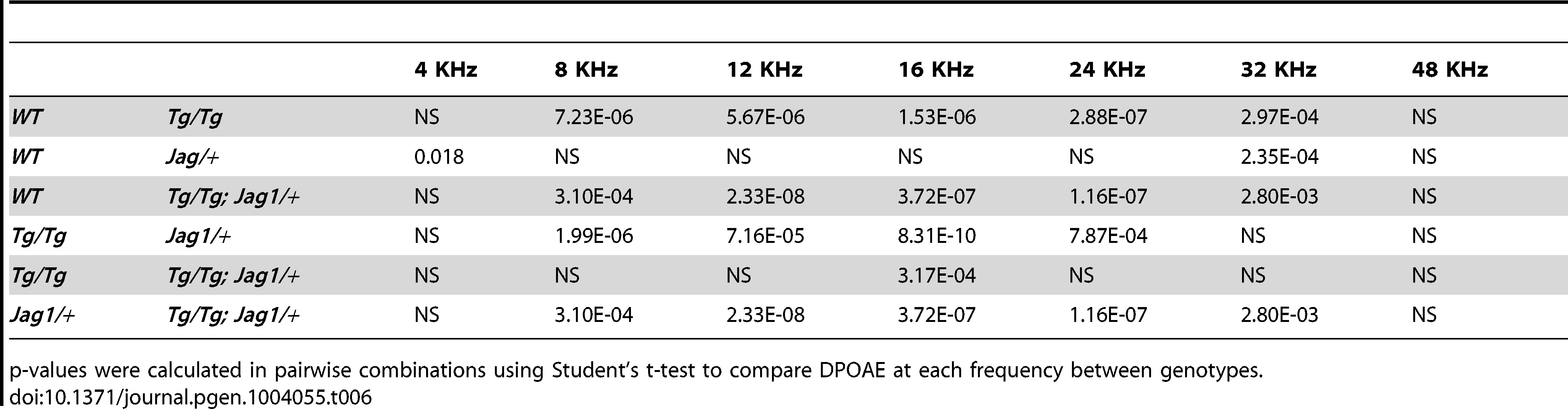 DPOAE p-values for individual frequencies.