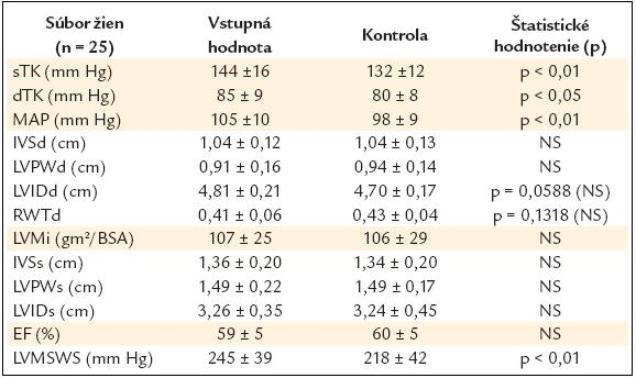Porovnanie efektu úpravy liečby na sledované parametre.