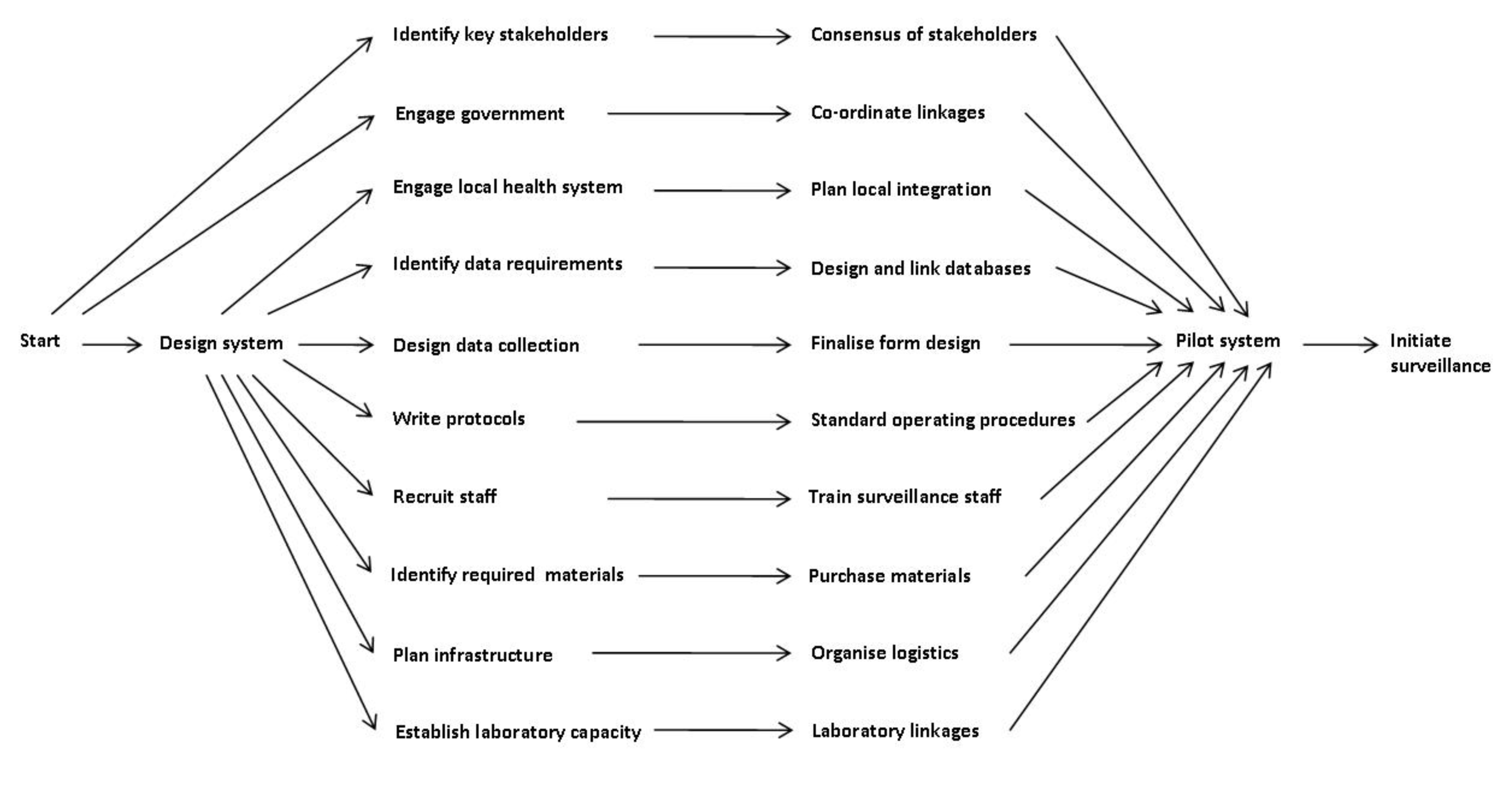 Project management for the establishment of the Gambian pneumococcal surveillance system: major dependency relationships.