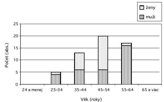 Výskyt profesionálnej lymeskej boreliózy vo vekových skupinách na strednom Slovensku v rokoch 2001–2007