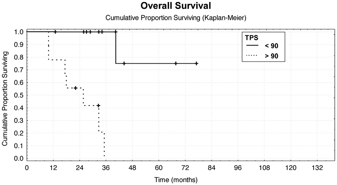 Závislost celkového přežití po metastazektomii na předoperační sérové hladině TPS