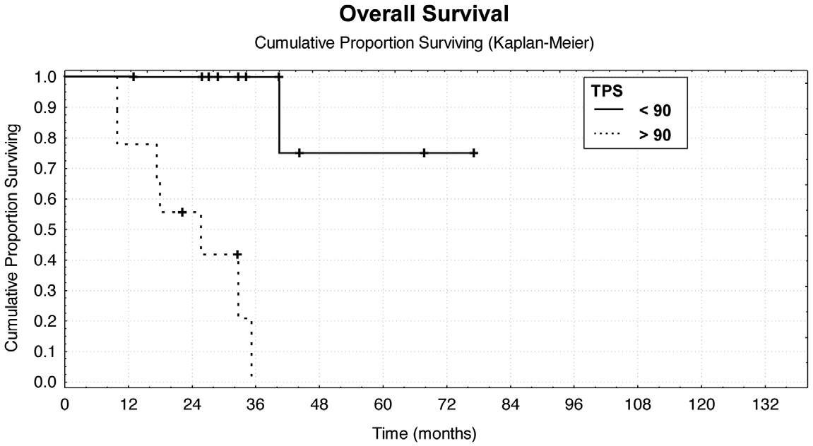Závislost celkového přežití po metastazektomii na předoperační sérové hladině TPS Graph 3: Correlation between the overall survival after resection of metastases and the preoperative TPS value