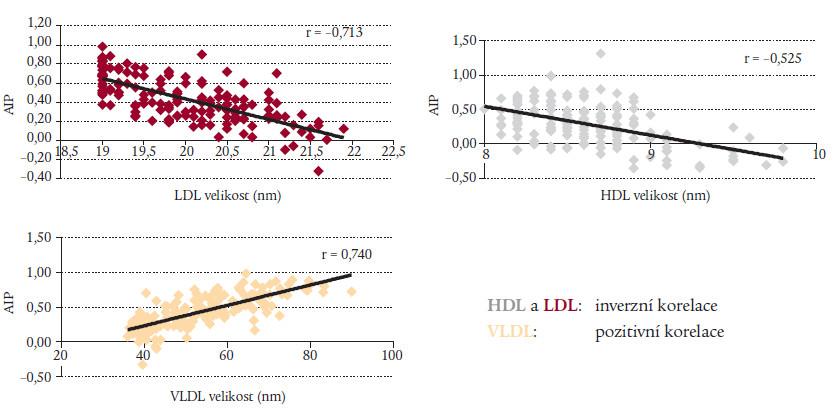Korelace velikosti lipoproteinů s AIP.