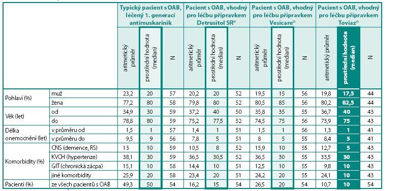 Vztah léčby jednotlivými druhy anticholinergik k různým charakteristikám souboru pacientů Table 4. Relationship of different antimuscarinic treatment to different characteristics of patients
