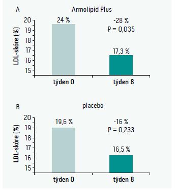 Změna skóre LDL-částic.