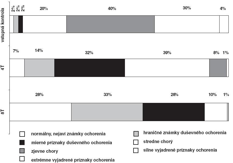 Hodnotenie podľa CGI-S po 4 a 8 týždňoch liečby escitalopramom u pacientov bez atypických príznakov.