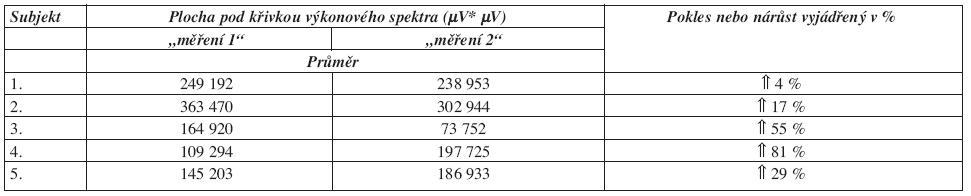 Procentuální vyjádření poklesu nebo nárůstu plochy pod křivkou výkonového spektra u m. extensor carpi radialis.